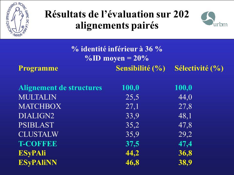 Résultats de l'évaluation sur 202 alignements pairés