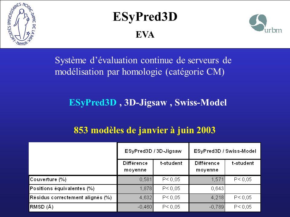 ESyPred3D EVA. Système d'évaluation continue de serveurs de modélisation par homologie (catégorie CM)