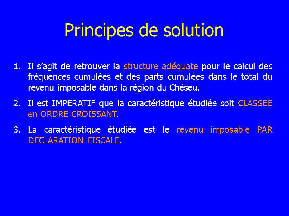 Principes de solution