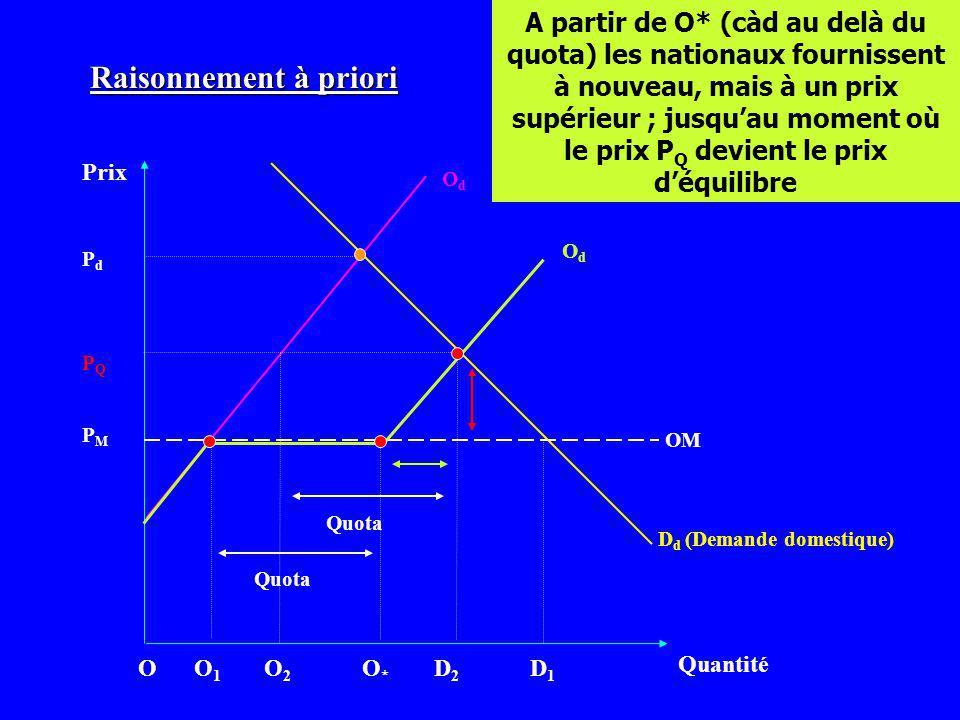 A partir de O* (càd au delà du quota) les nationaux fournissent à nouveau, mais à un prix supérieur ; jusqu'au moment où le prix PQ devient le prix d'équilibre