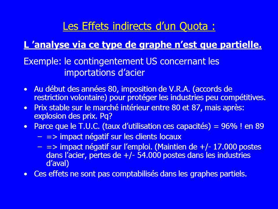 Les Effets indirects d'un Quota :