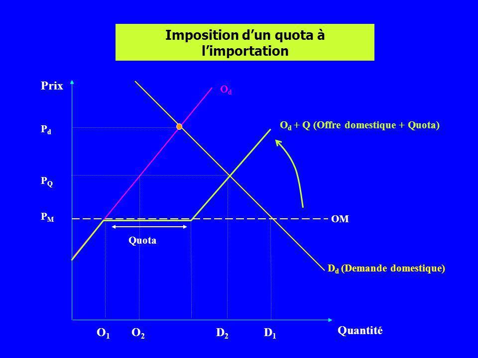 Imposition d'un quota à l'importation