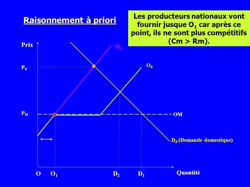 Les producteurs nationaux vont fournir jusque O1 car après ce point, ils ne sont plus compétitifs (Cm > Rm).