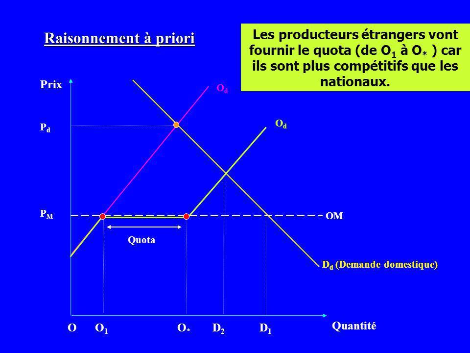 Raisonnement à priori Les producteurs étrangers vont fournir le quota (de O1 à O* ) car ils sont plus compétitifs que les nationaux.