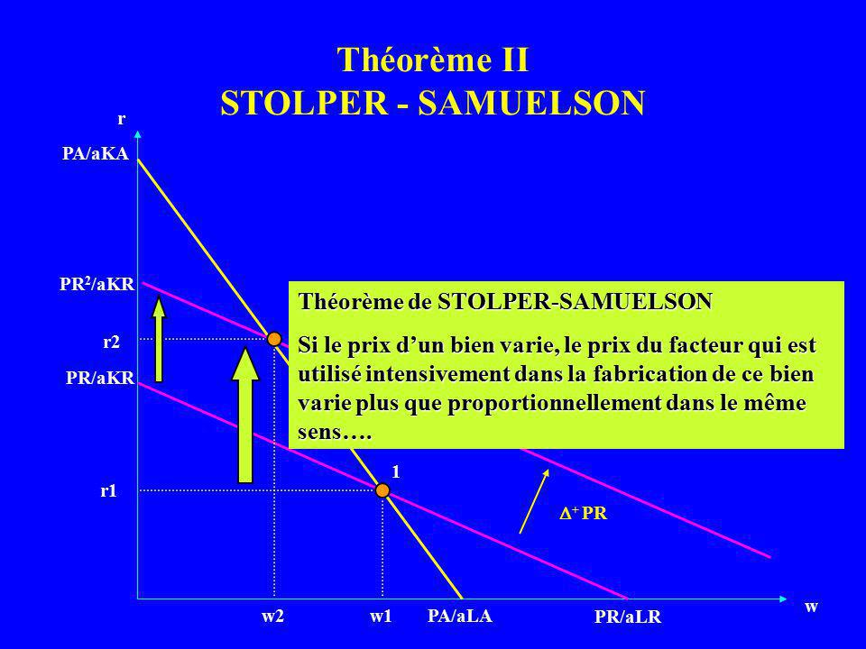 Théorème II STOLPER - SAMUELSON