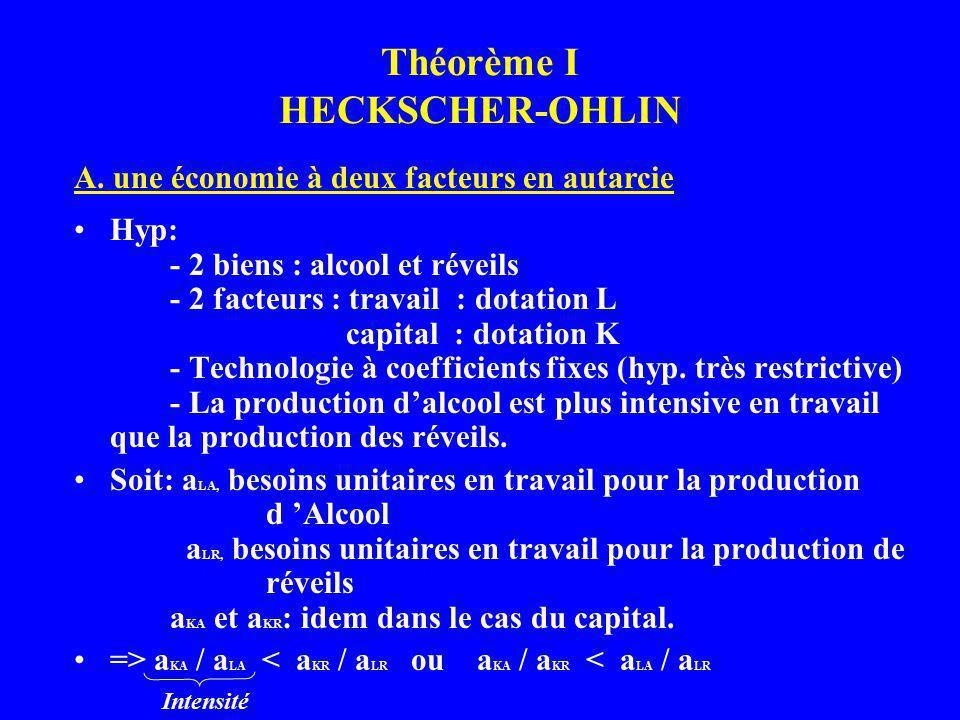 Théorème I HECKSCHER-OHLIN