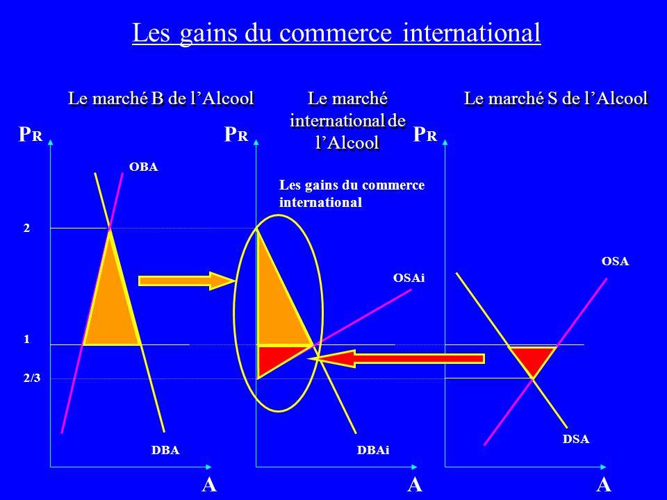 Les gains du commerce international