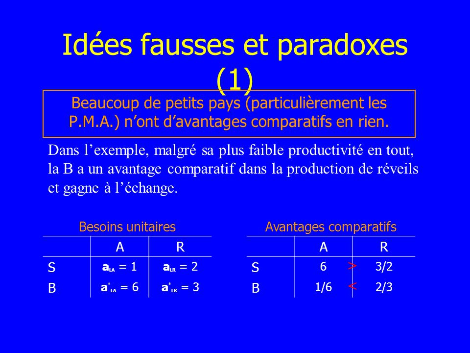 Idées fausses et paradoxes (1)