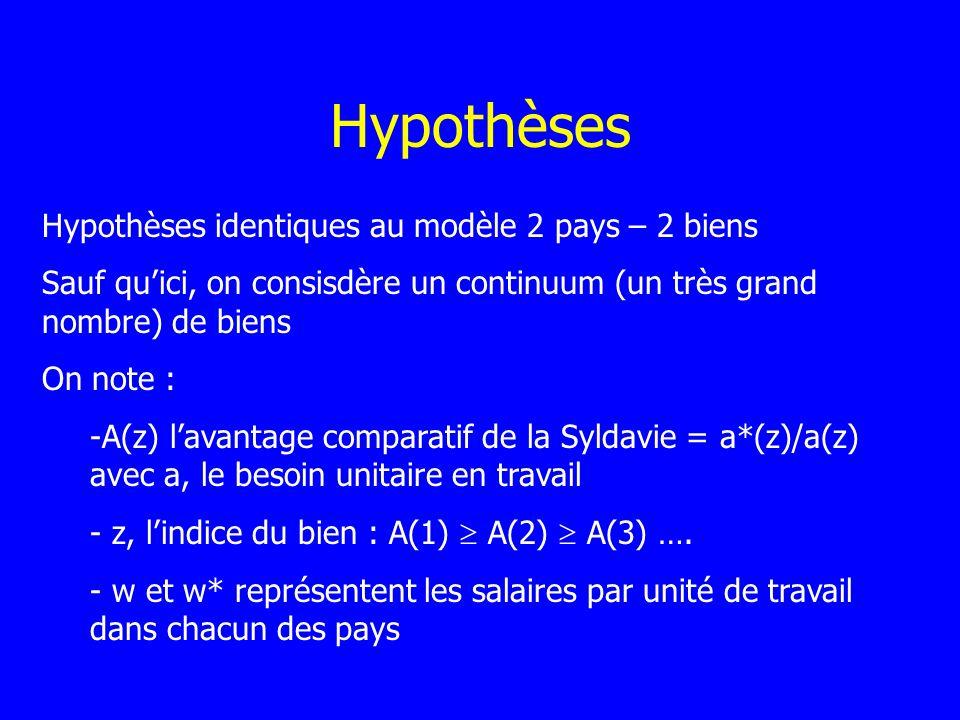 Hypothèses Hypothèses identiques au modèle 2 pays – 2 biens