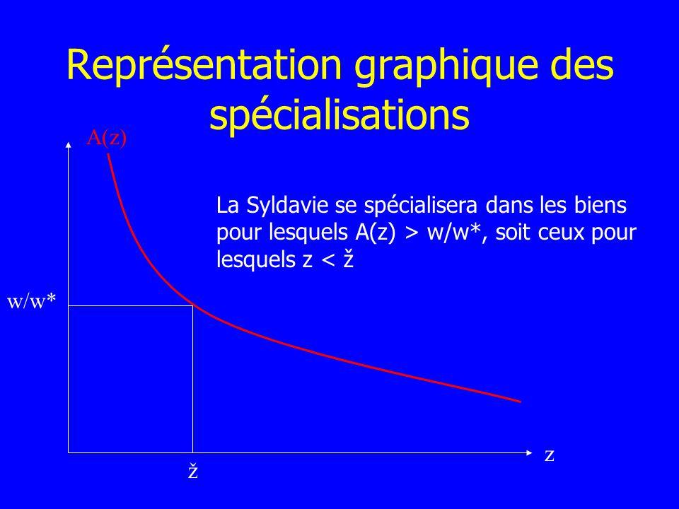 Représentation graphique des spécialisations