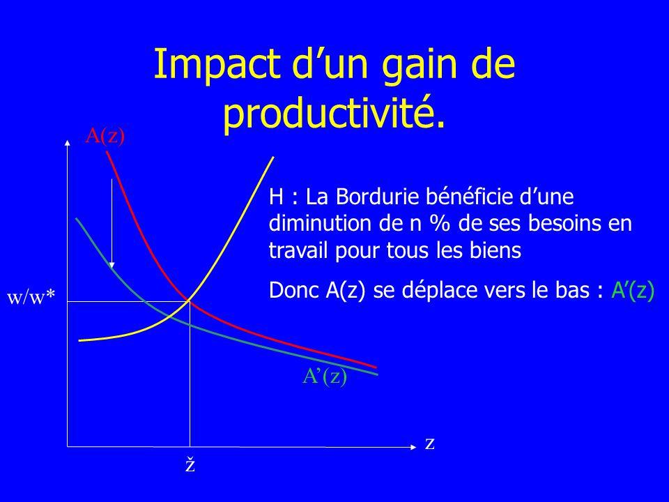 Impact d'un gain de productivité.