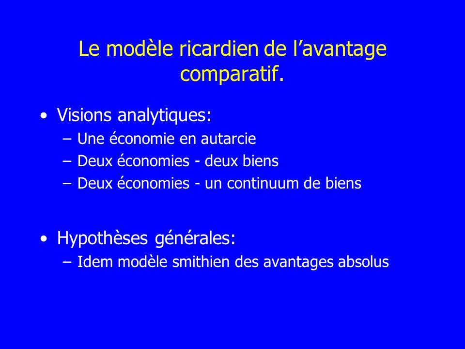Le modèle ricardien de l'avantage comparatif.