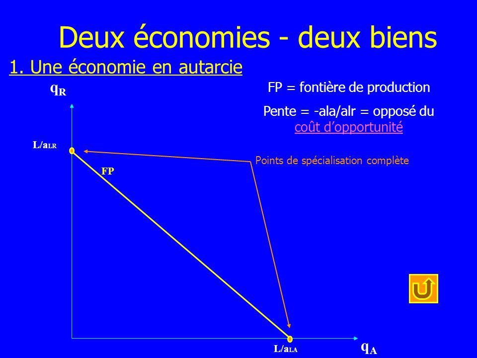 Deux économies - deux biens