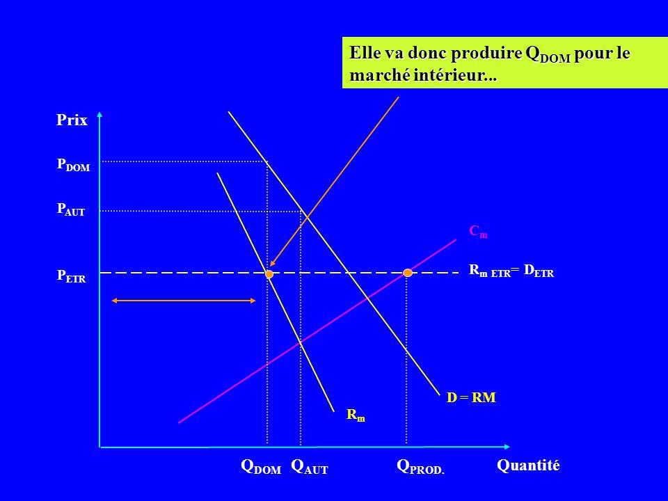 Elle va donc produire QDOM pour le marché intérieur...