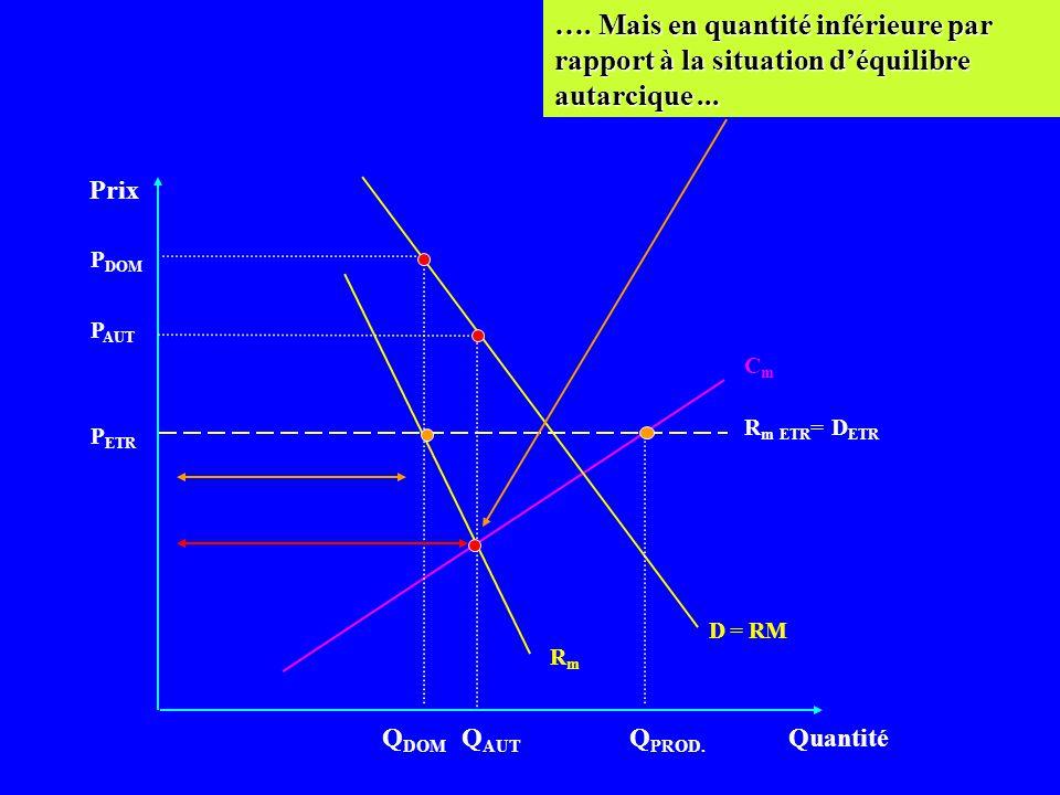 …. Mais en quantité inférieure par rapport à la situation d'équilibre autarcique ...