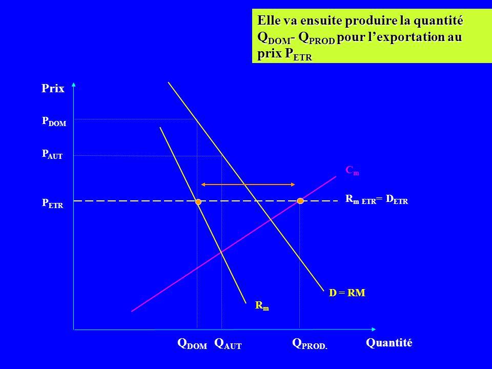 Elle va ensuite produire la quantité QDOM- QPROD pour l'exportation au prix PETR