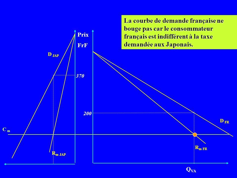 La courbe de demande française ne bouge pas car le consommateur français est indifférent à la taxe demandée aux Japonais.