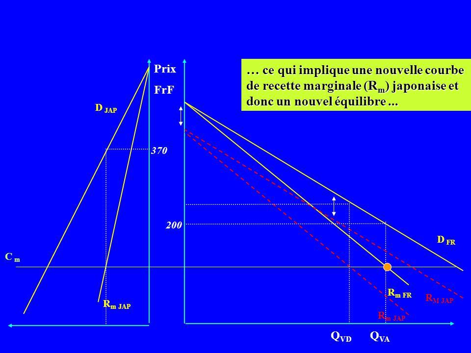 Prix FrF. … ce qui implique une nouvelle courbe de recette marginale (Rm) japonaise et donc un nouvel équilibre ...