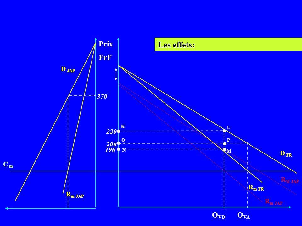 Les effets: Prix FrF QVD QVA D JAP 370 220 200 190 D FR C m RM JAP