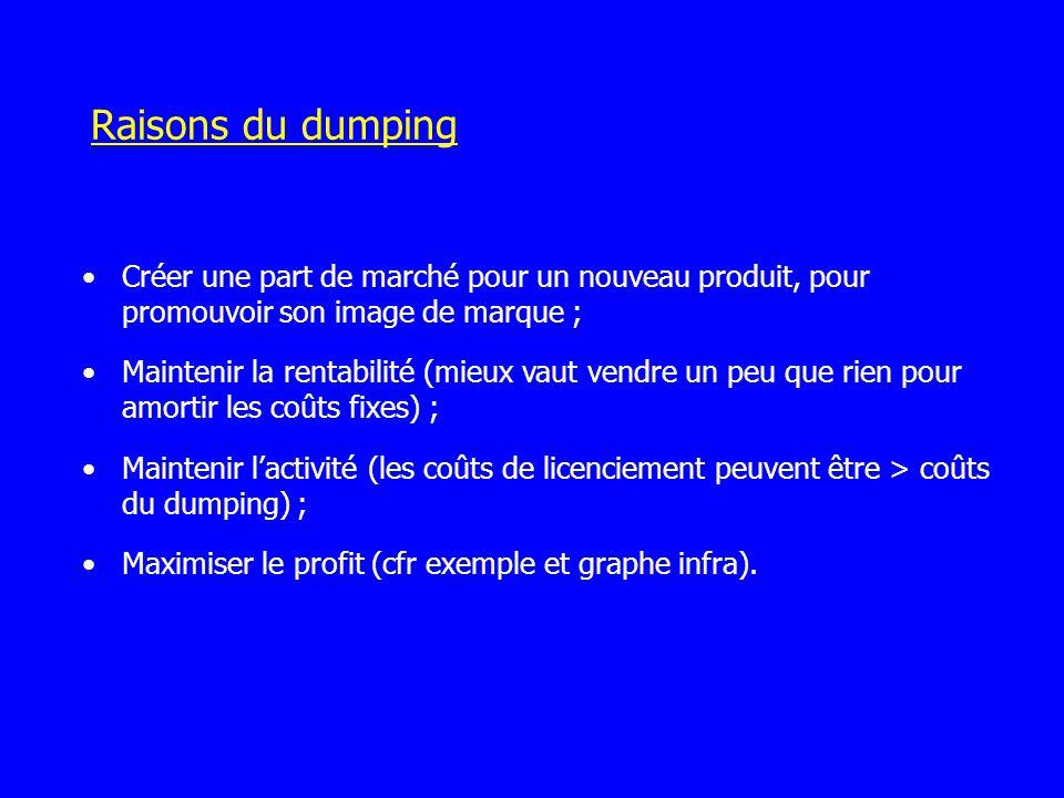 Raisons du dumping Créer une part de marché pour un nouveau produit, pour promouvoir son image de marque ;