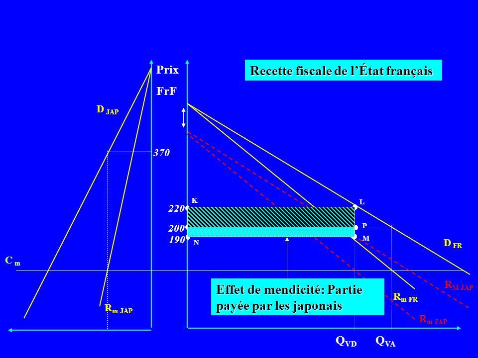Recette fiscale de l'État français