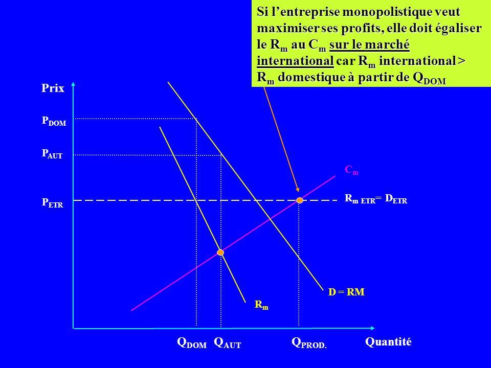 Si l'entreprise monopolistique veut maximiser ses profits, elle doit égaliser le Rm au Cm sur le marché international car Rm international > Rm domestique à partir de QDOM