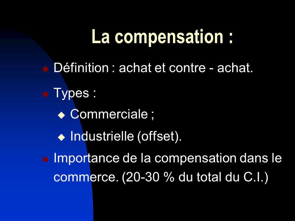 La compensation : Définition : achat et contre - achat. Types :