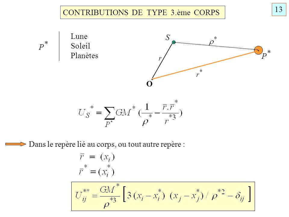 . . 13 CONTRIBUTIONS DE TYPE 3.ème CORPS Lune S * Soleil P* Planètes