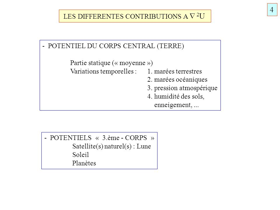4 LES DIFFERENTES CONTRIBUTIONS A  2U