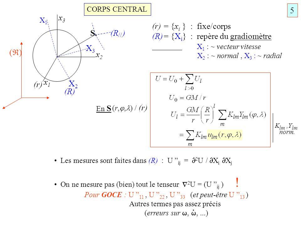 (R)= {Xi} : repère du gradiomètre X1 : ~ vecteur vitesse
