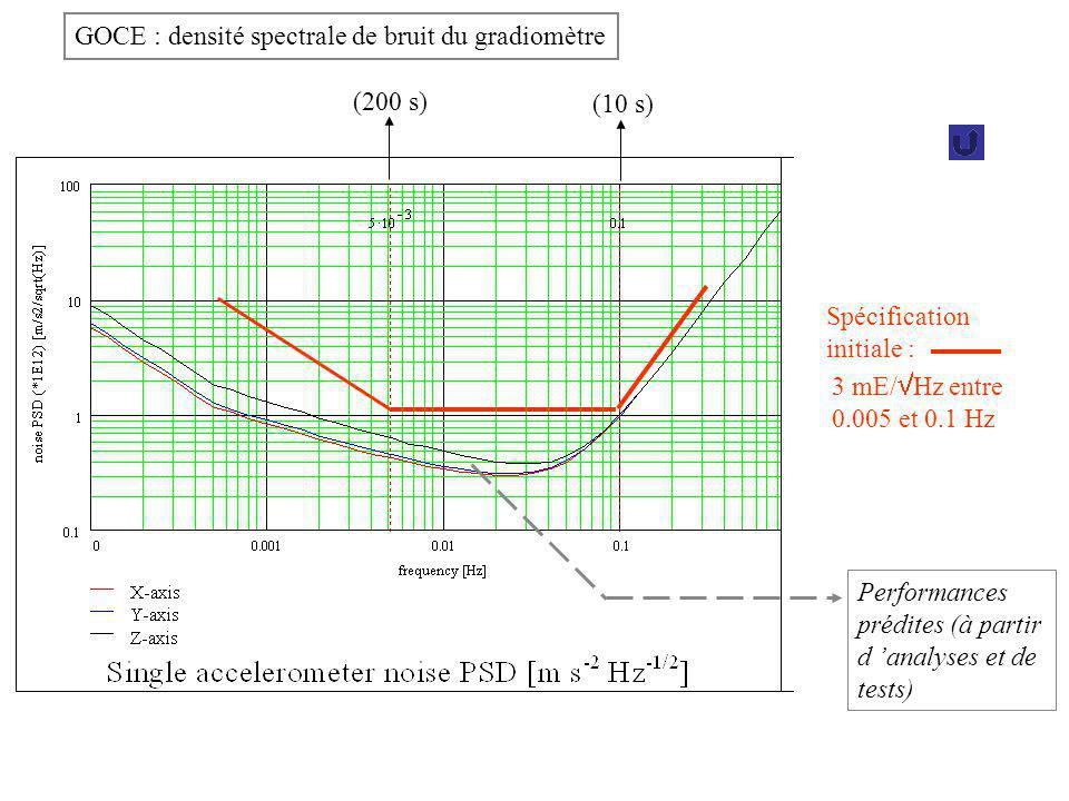 GOCE : densité spectrale de bruit du gradiomètre