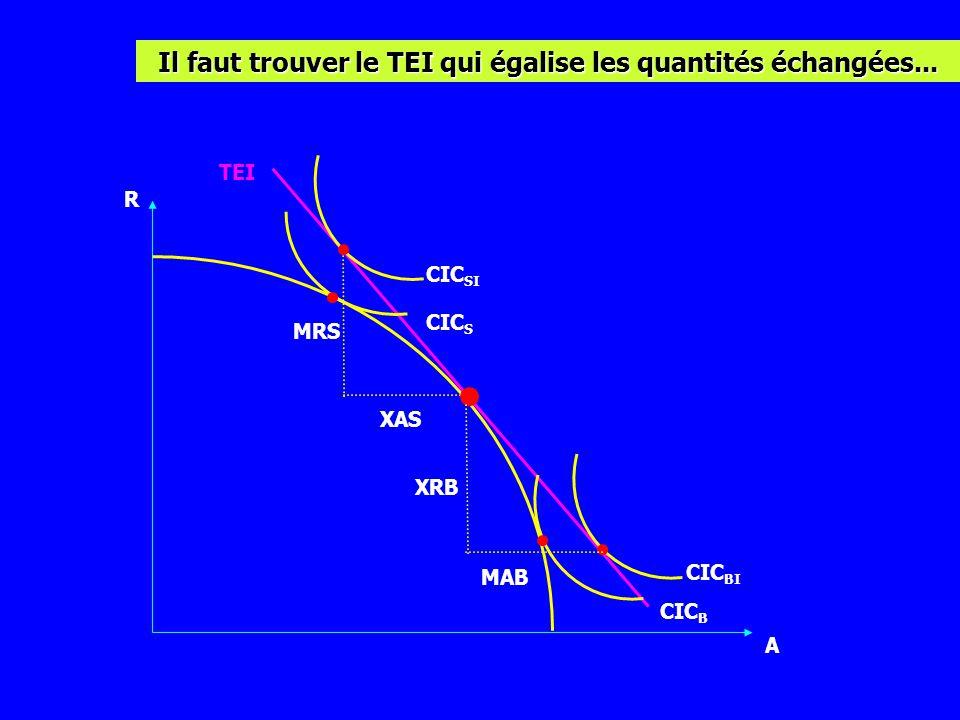 Il faut trouver le TEI qui égalise les quantités échangées...