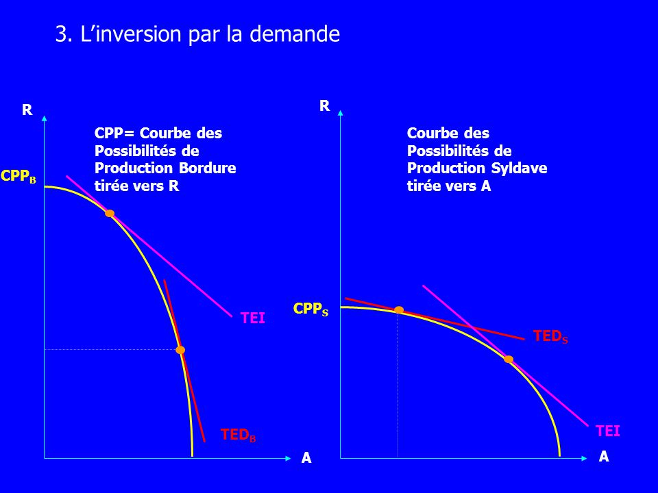 3. L'inversion par la demande