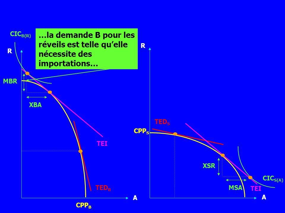 CICB(R) …la demande B pour les réveils est telle qu'elle nécessite des importations… R. R. MBR. XBA.