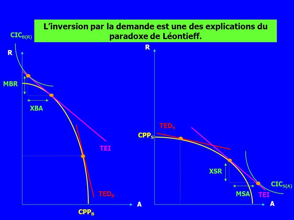 L'inversion par la demande est une des explications du paradoxe de Léontieff.