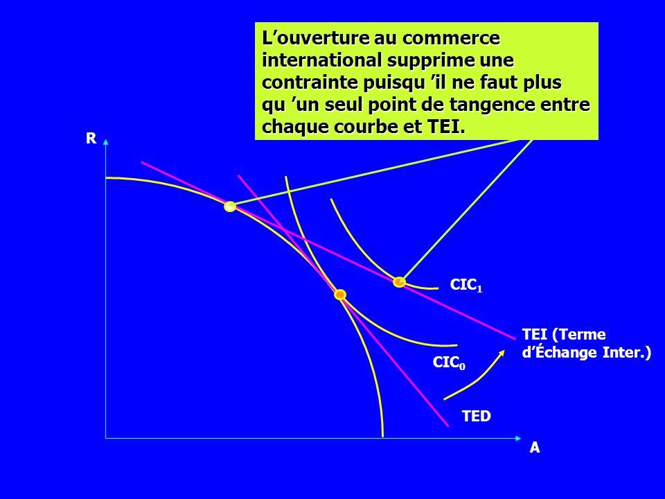 L'ouverture au commerce international supprime une contrainte puisqu 'il ne faut plus qu 'un seul point de tangence entre chaque courbe et TEI.