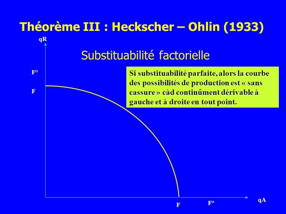 Théorème III : Heckscher – Ohlin (1933)