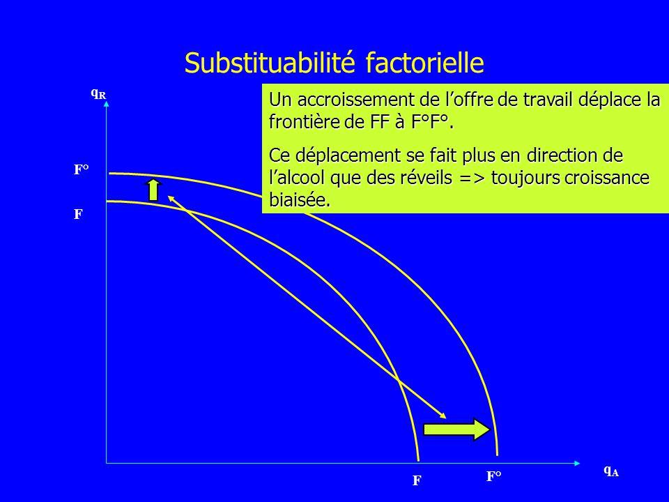 Substituabilité factorielle