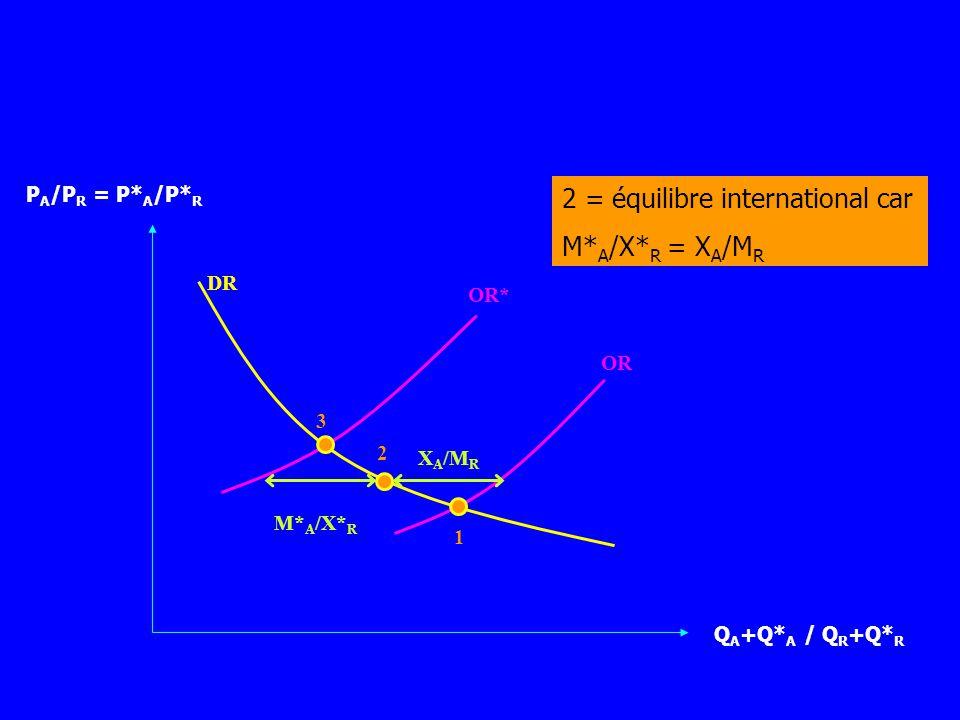 2 = équilibre international car M*A/X*R = XA/MR