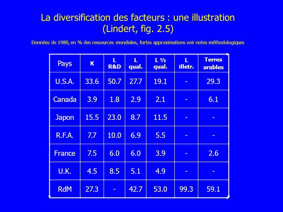 La diversification des facteurs : une illustration (Lindert, fig. 2