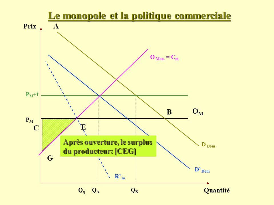 Le monopole et la politique commerciale