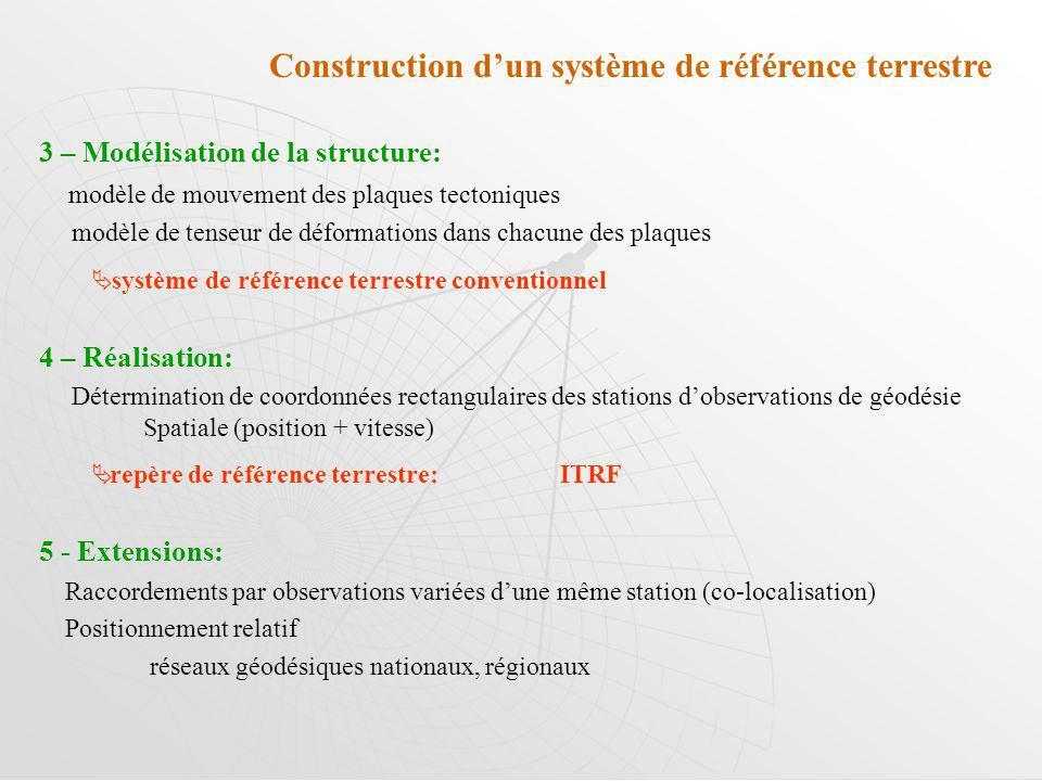 Construction d'un système de référence terrestre