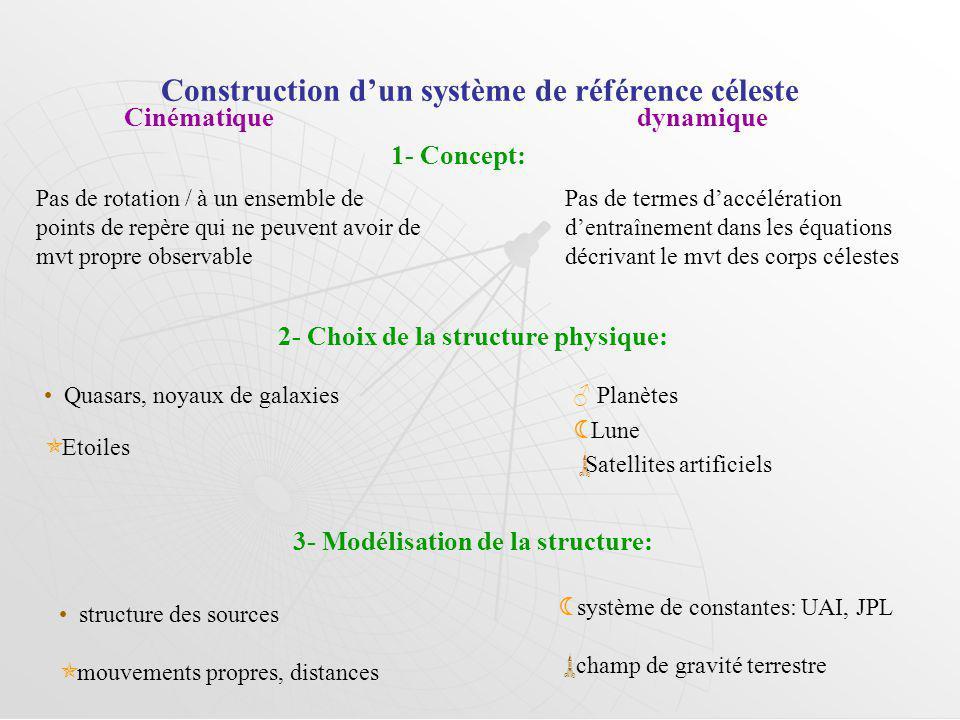 Construction d'un système de référence céleste