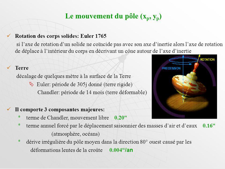 Le mouvement du pôle (xp, yp)