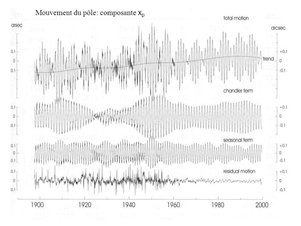 Mouvement du pôle: composante xp