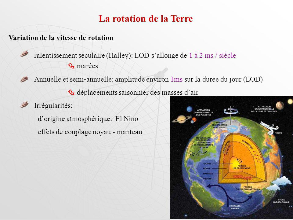 La rotation de la Terre Variation de la vitesse de rotation
