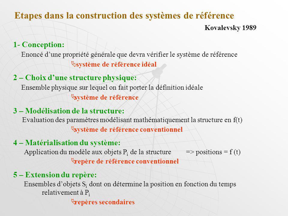 Etapes dans la construction des systèmes de référence Kovalevsky 1989