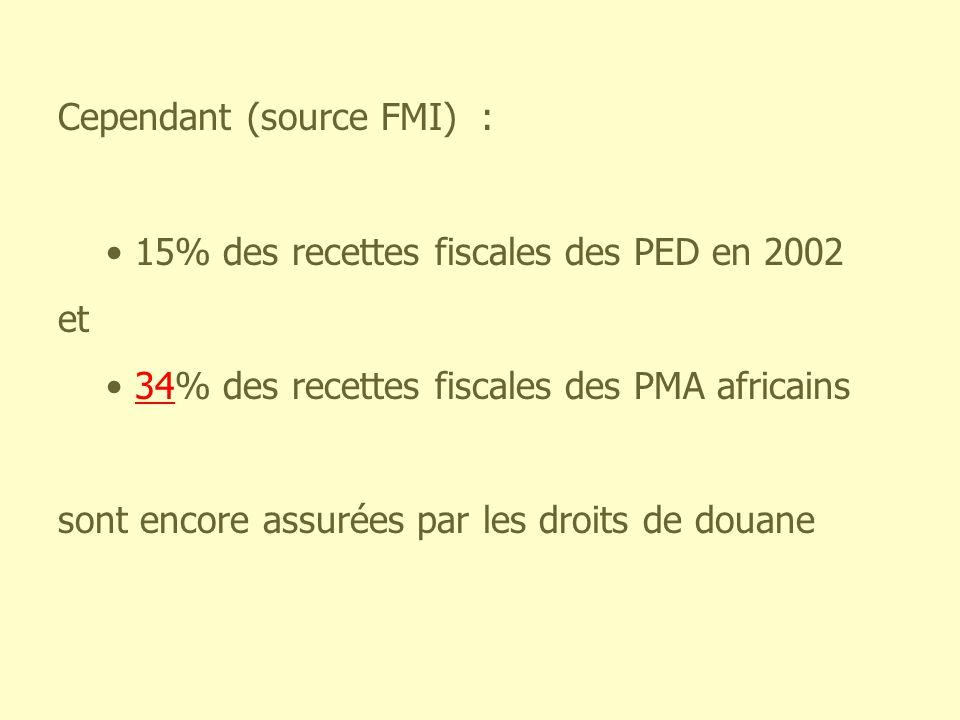 Cependant (source FMI) :