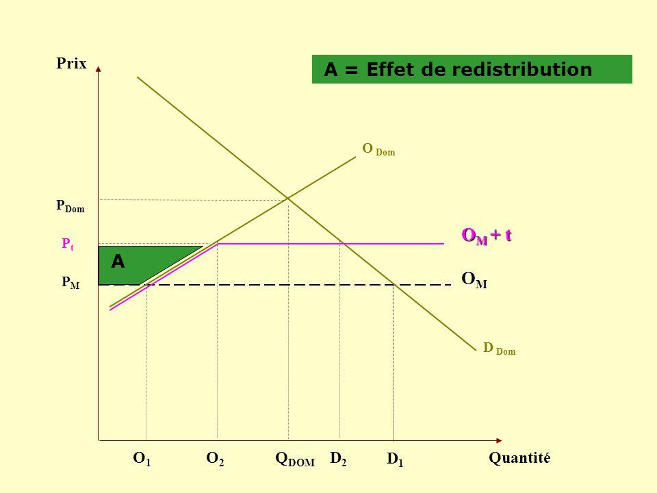 A = Effet de redistribution
