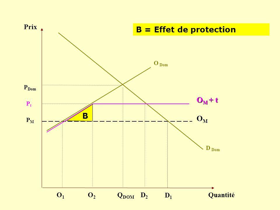 B = Effet de protection OM + t B OM Prix O1 O2 QDOM D2 D1 Quantité